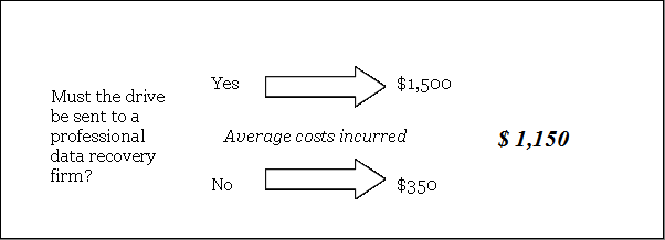 average-cost-data-recovery