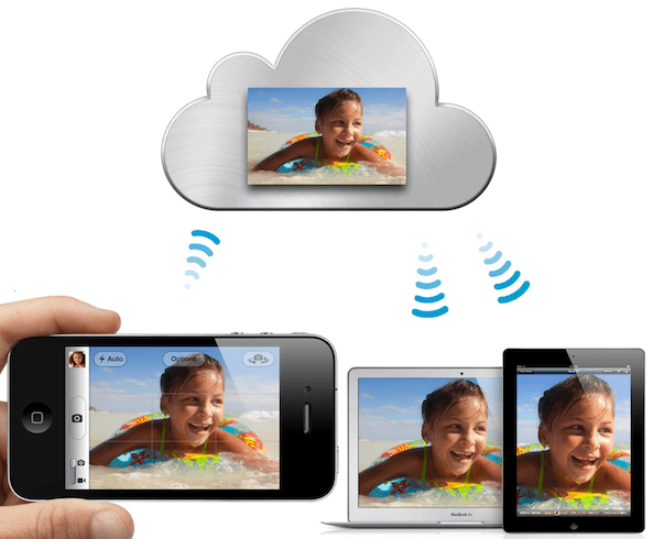 The iCloud Photo Library is an ideal solution to sync photos