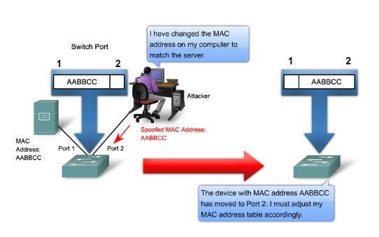 spoofing-the-mac-address