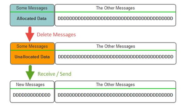 unallocated-data