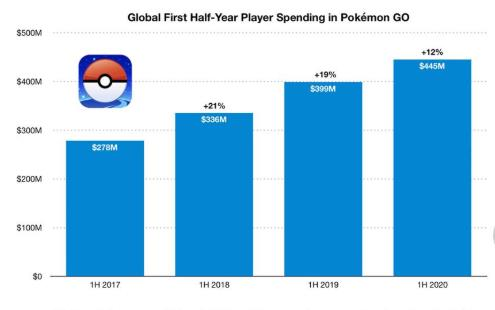 gloabl first half year player spending in pokemon go