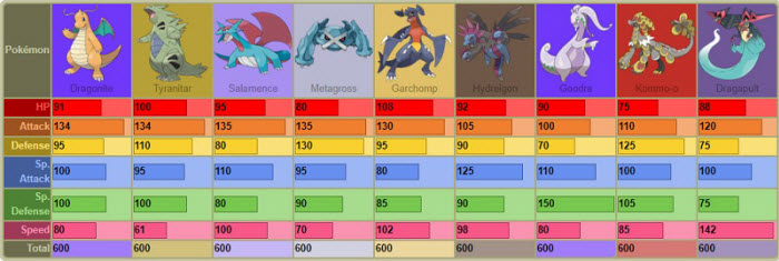 all pseudo legendary pokemon