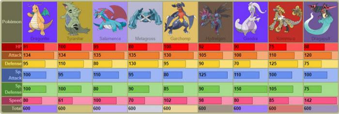 all pseudo legendary pokemon