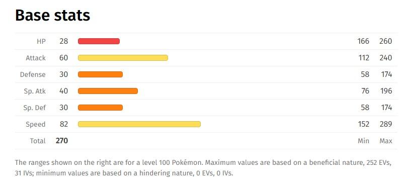Dreepy Pokemon Base Stats