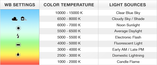 what is Colour Temperature with Filme