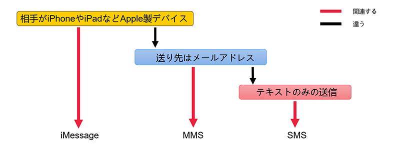 iPhone「iMessage」で優先されるサービスの仕組み