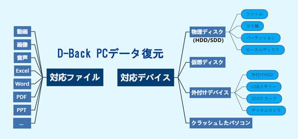 AnyRecover 対応デバイス/ファイル形式